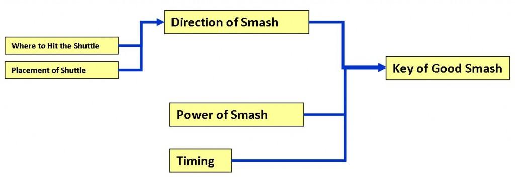 Badminton Smash Technique- Khelmart.com