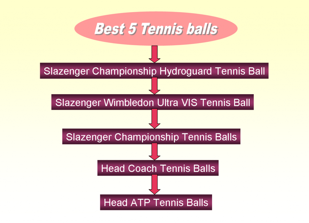 Best Tennis Balls in India