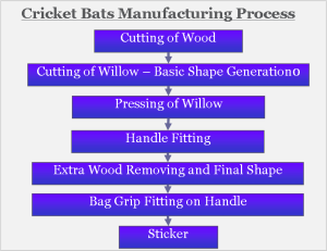 Cricket Bats Manufacturing Process