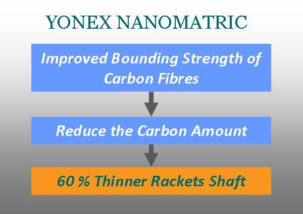 Yonex Badminton Rackets Technology NANAMATRIC