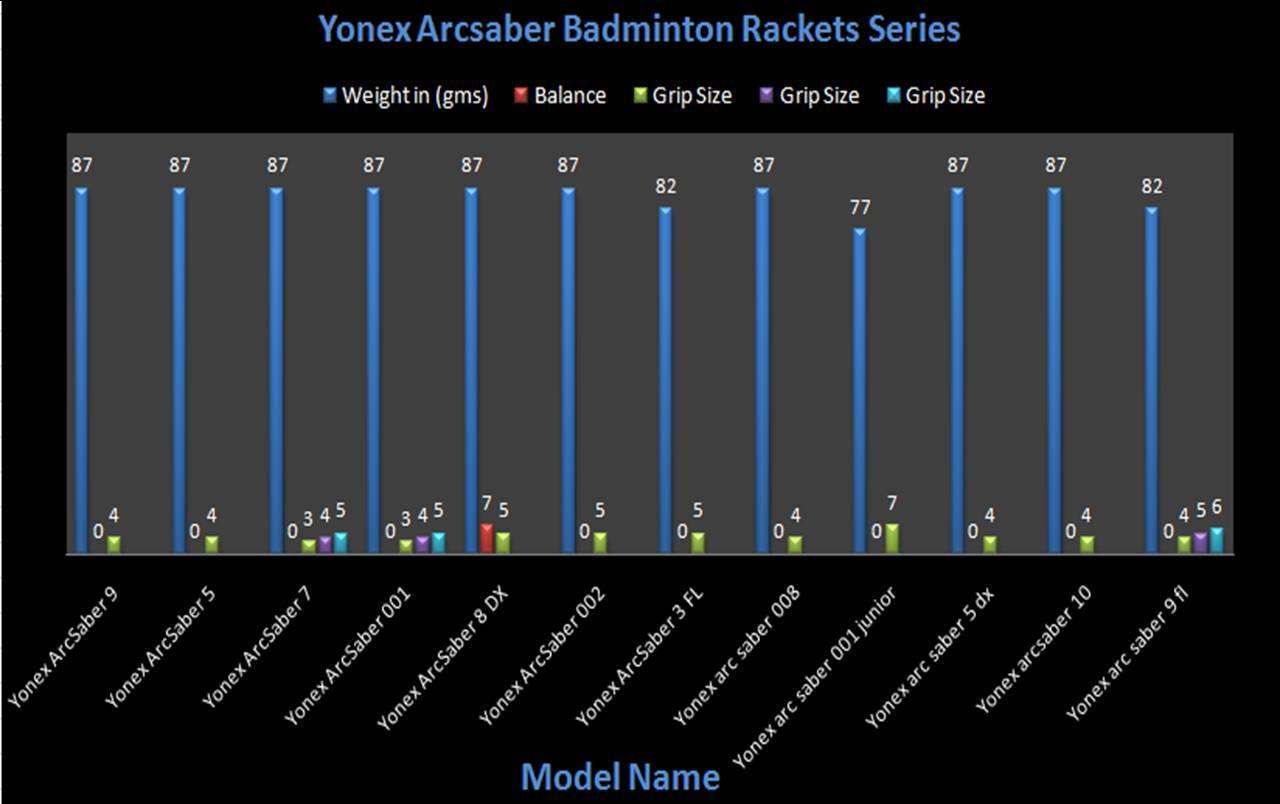 Yonex Arcsaber Badminton Rackets @ Khelmart