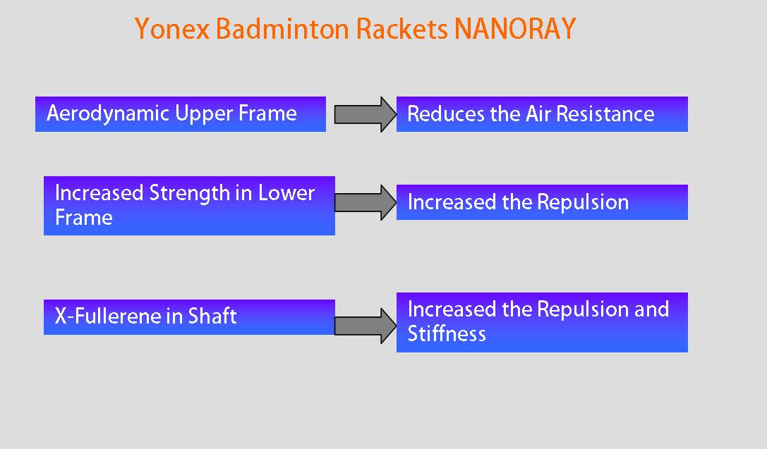 Yonex Badminton Rackets NANORAY @khelmart1