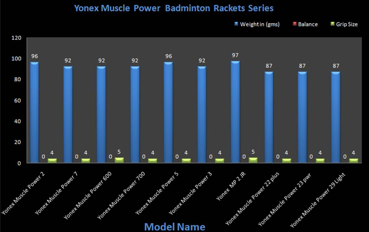 Yonex Muscle Power Badminton Rackets@Khelmart