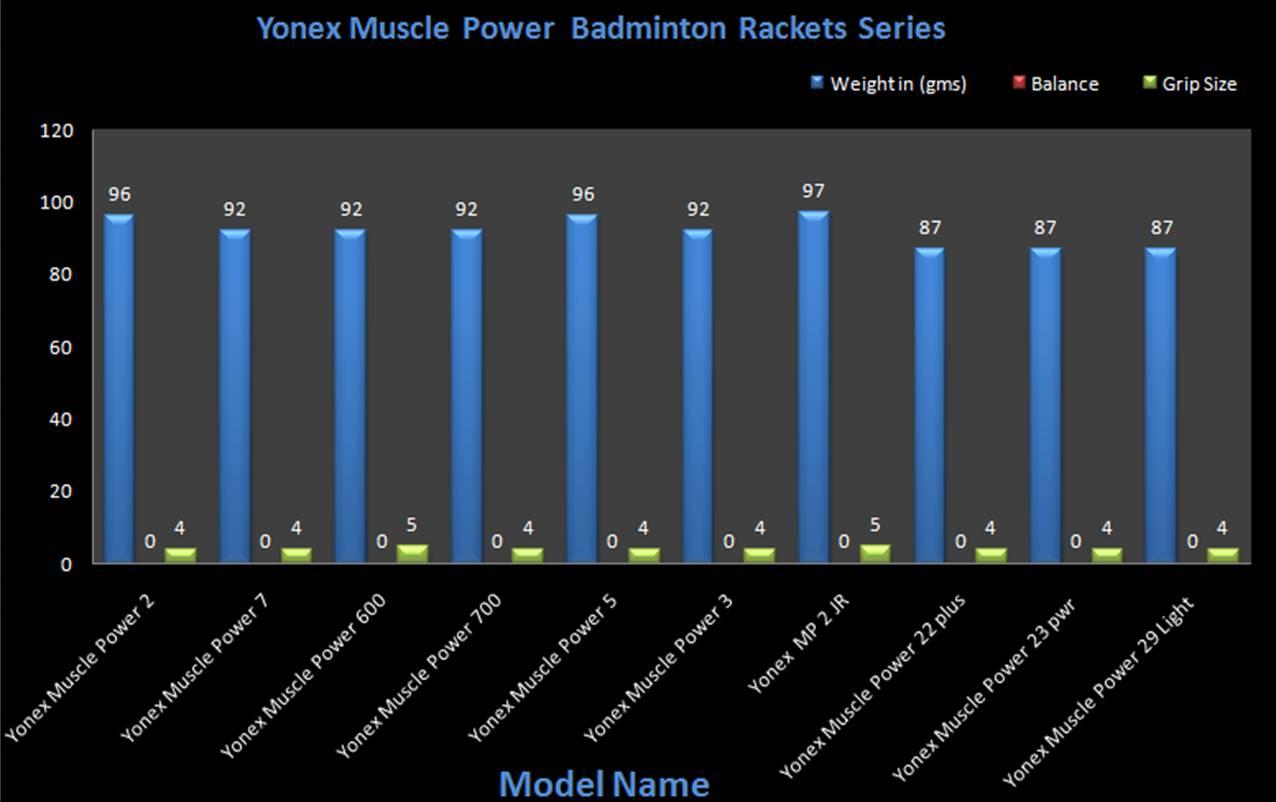 Badminton racket weight range badmintonblaze. Com.
