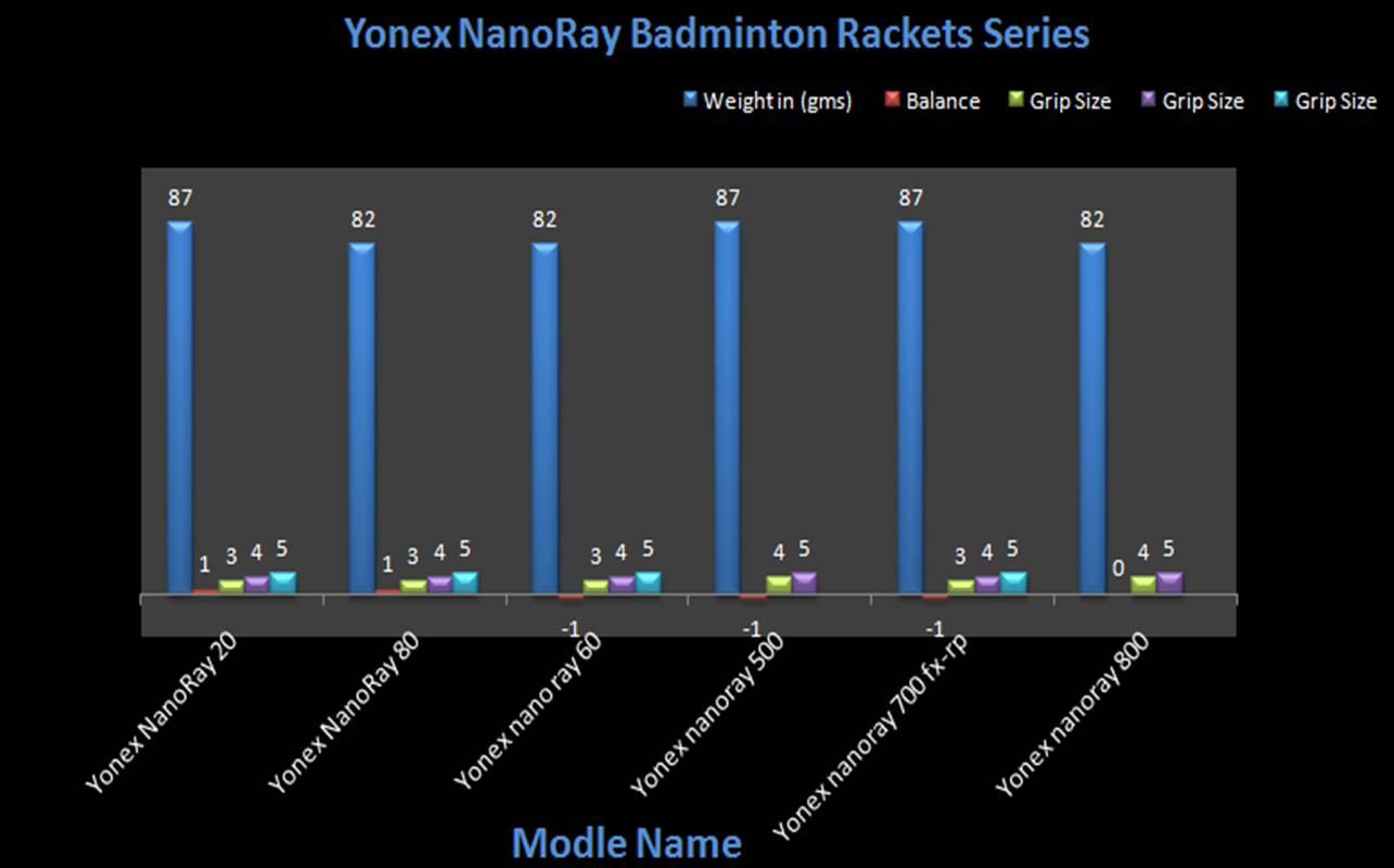 Yonex Nanoray Badminton Rackets @ Khelmart