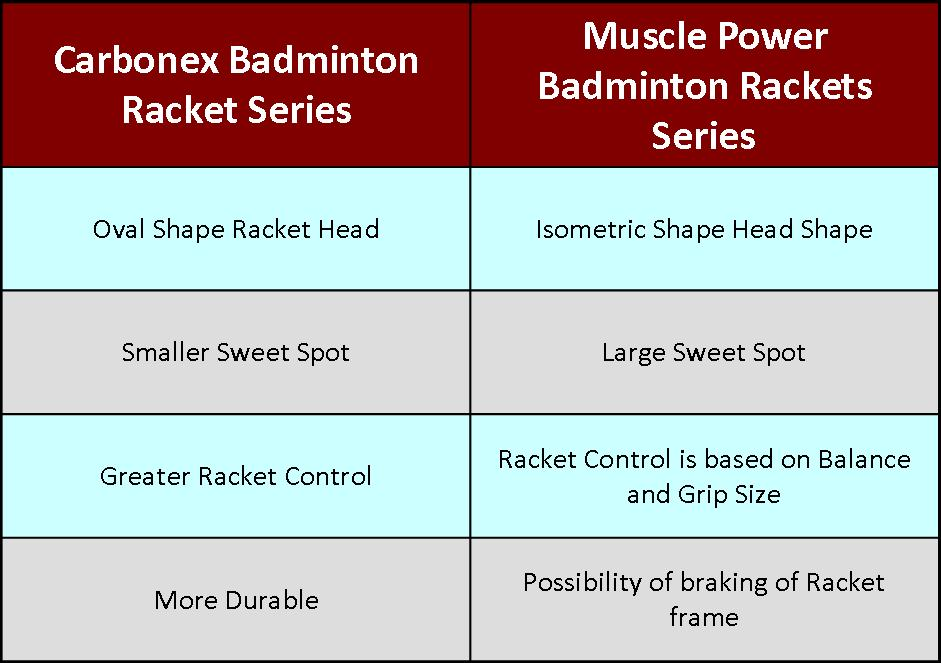 Comparison of Muscle Power and Carbonex Badminton Rackets