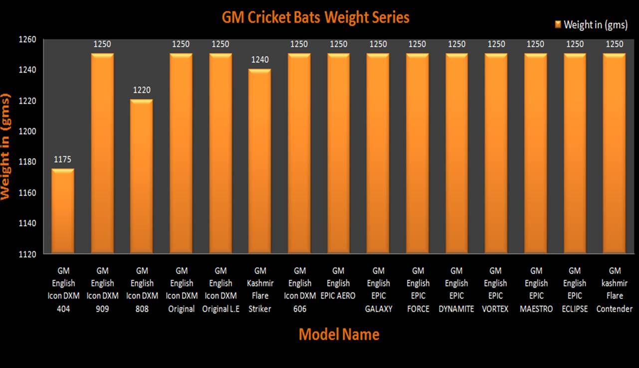 Bat weight chart khelmart its all about sports gm cricket bats weight charts geenschuldenfo Image collections