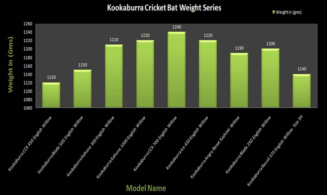 Kookaburra Cricket Bats Weight Charts