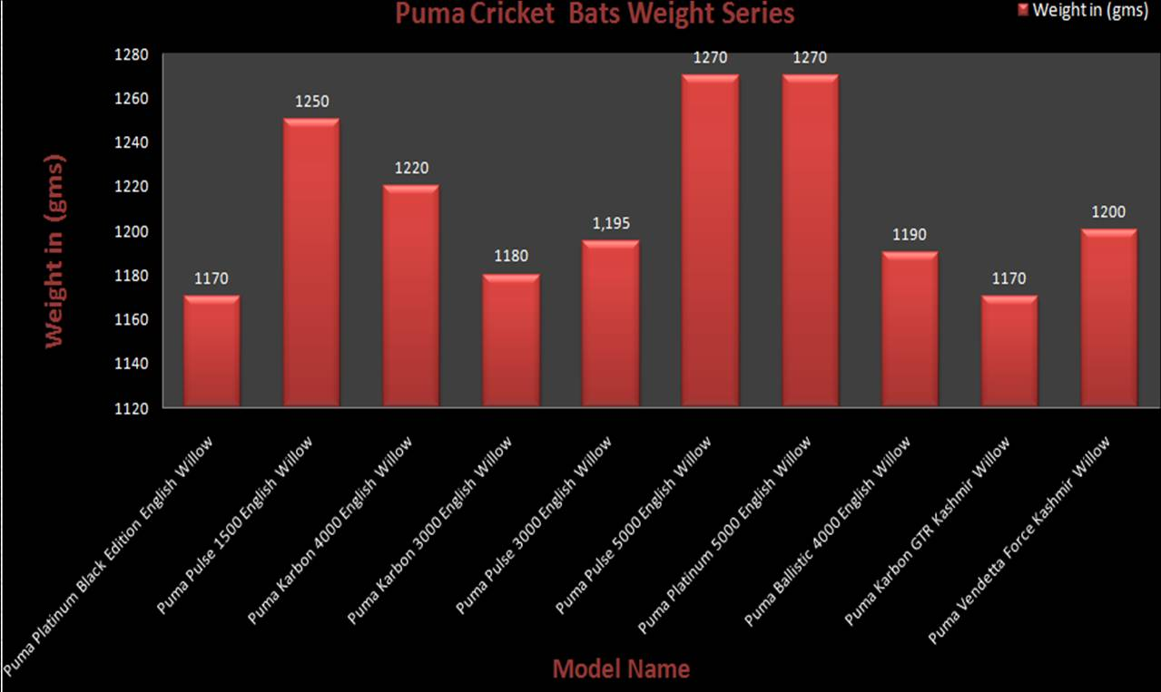 Puma Cricket Bats Weight Charts