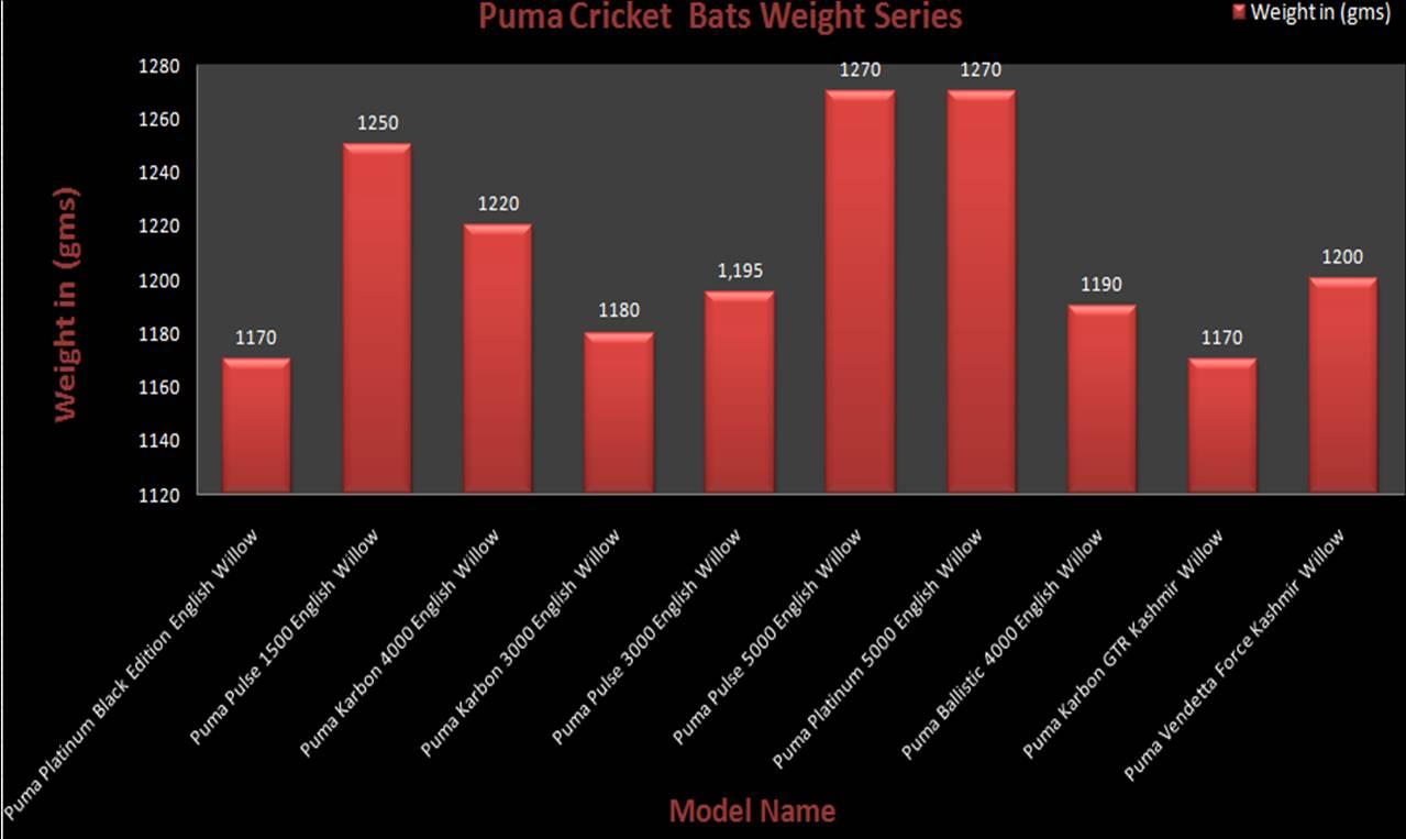 Puma Cricket Bats Weight Charts