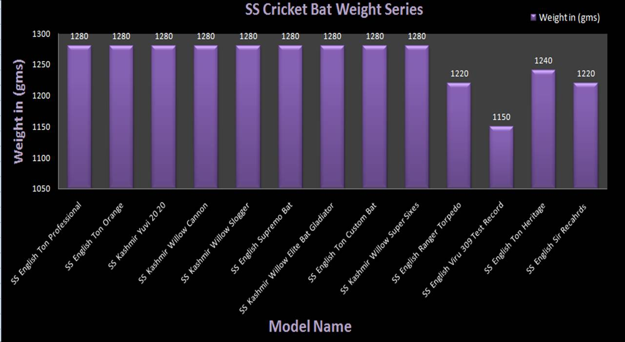 SS Cricket Bats Weight Charts 1