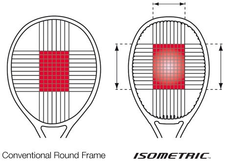 YONEX Tennis Racquets Racket Technology Khelmart