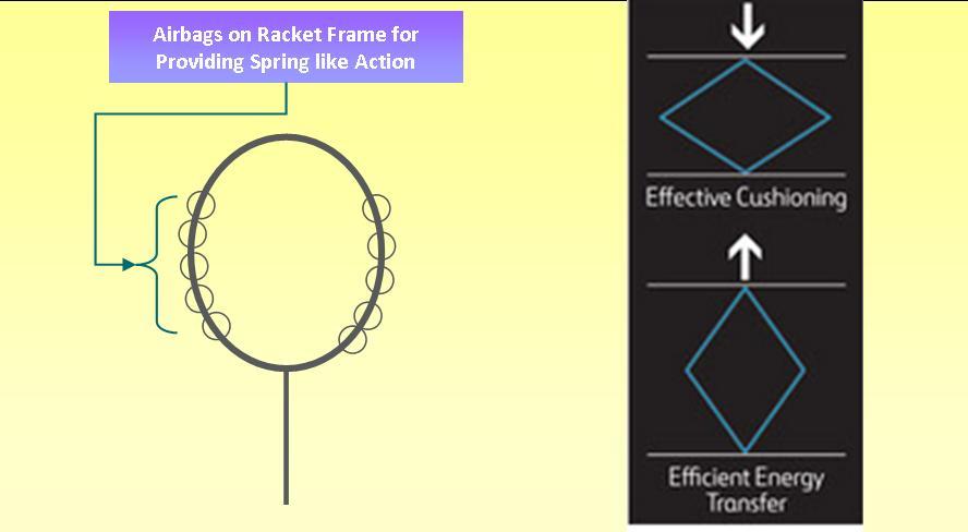 Yonex Arcsaber 8DX Badminton Rackets Technology