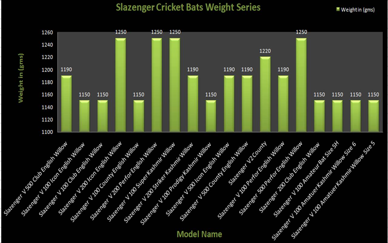 slazenger Cricket Bats Weight Charts