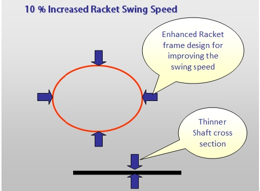 Faster Badminton Rackets Smash Increased by 10 per
