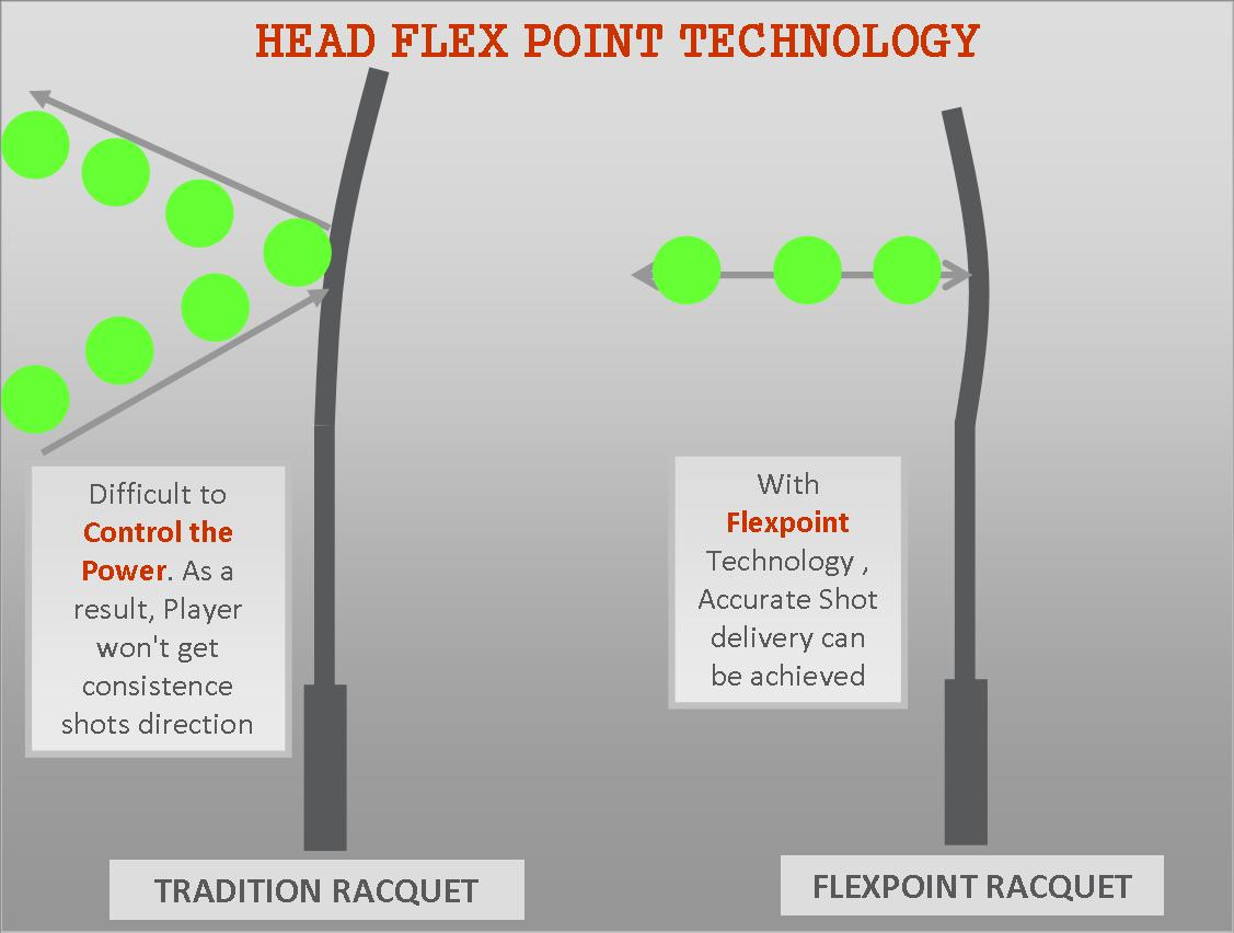 HEAD Tennis Racquets Flexpoint Technology