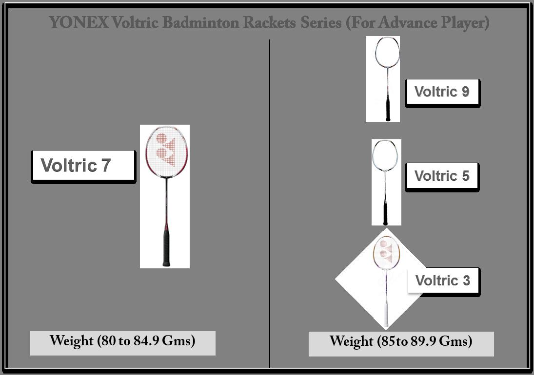 YONEX VOLTRIC Badminton Rackets Weight Matrix