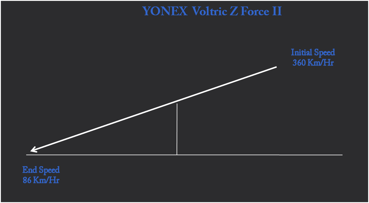 Shuttle Speed of YONEX Voltric Z Force II Badminton racket