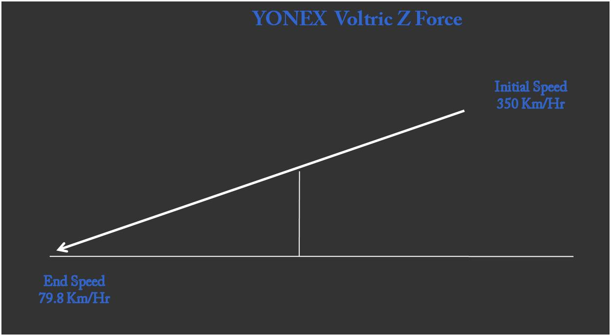Shuttle Speed of YONEX Voltric Z Force