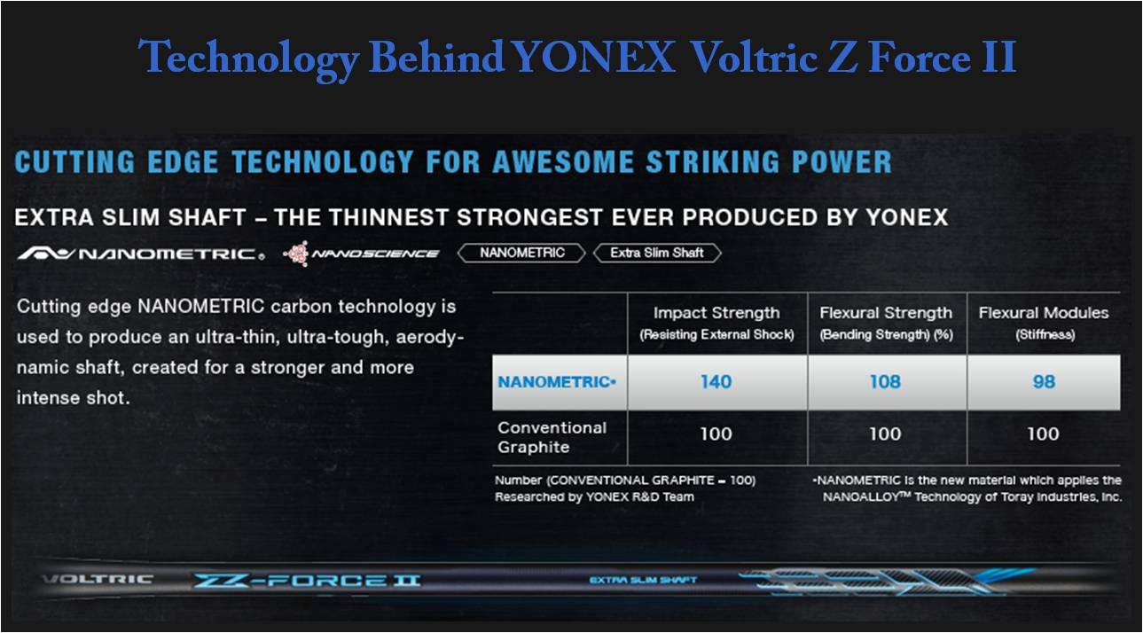 Technology Behind YONEX Voltric Z Force II Badminton racket