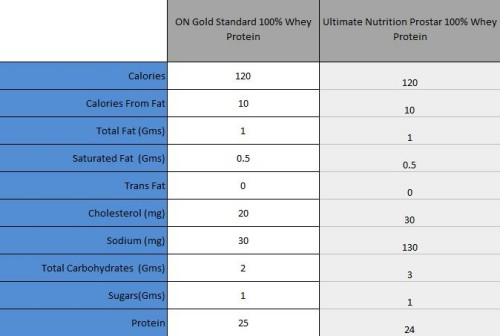 Comparison of ON Gold Standard 100% Whey Protein Vs ...