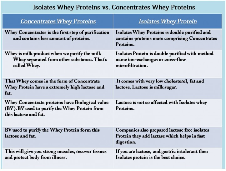 Concentrates Protein vs. Isolates Protein