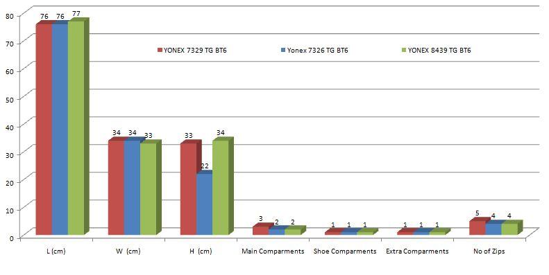 Graph of YONEX Badminton Kit Bag