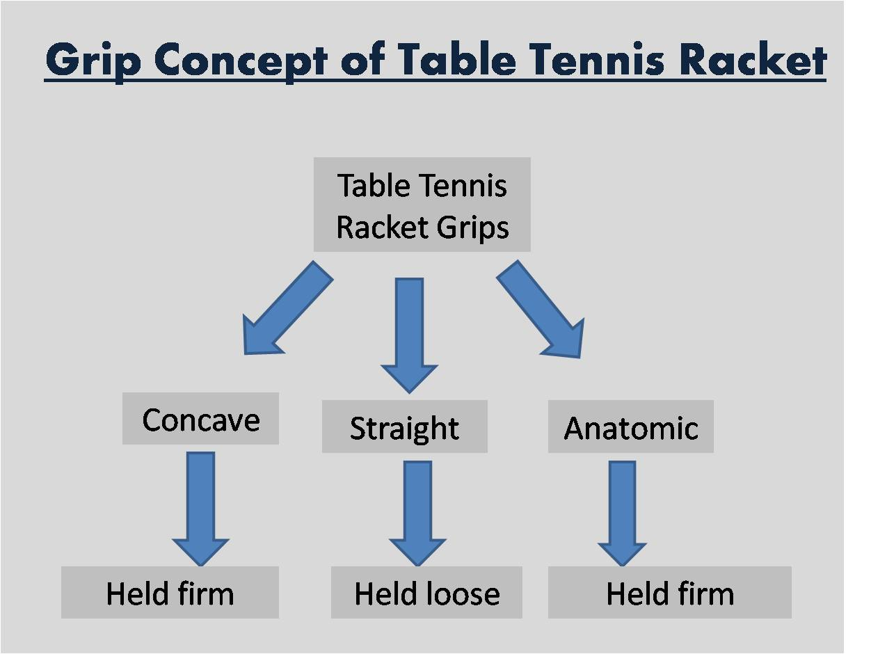 Grip concept of table tennis racket