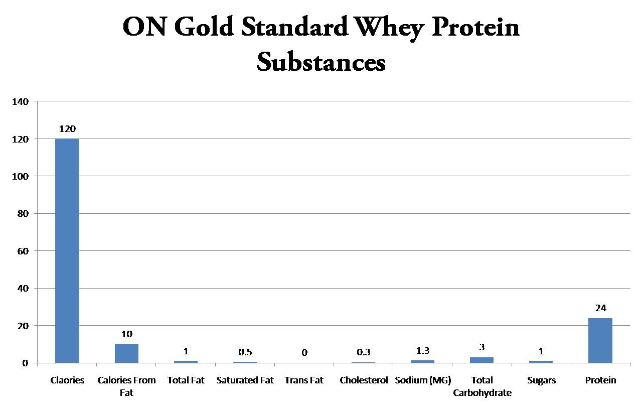 ON Gold Standard Whey Protein Substances