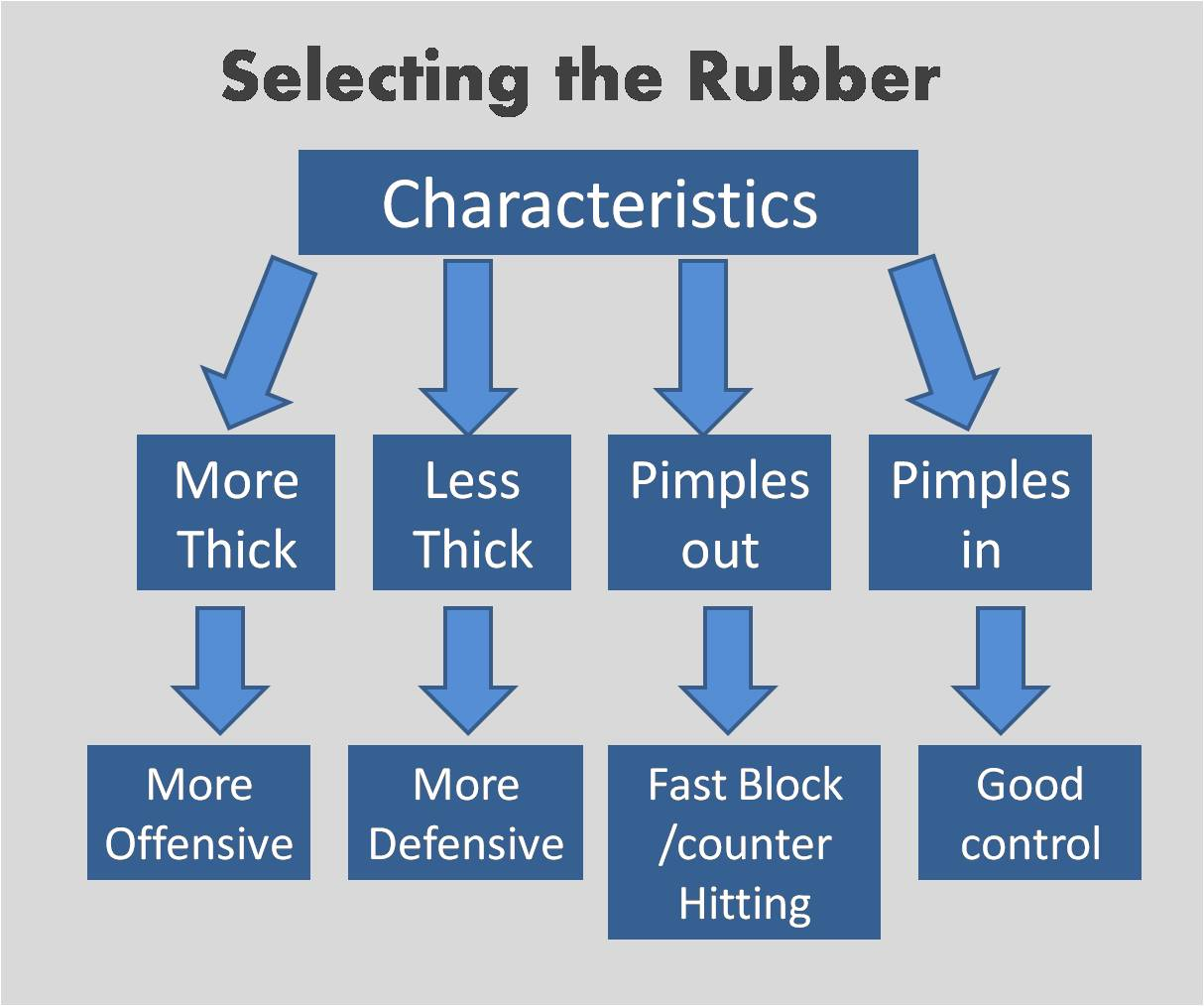 Selecting the rubber of a Table tennis racket