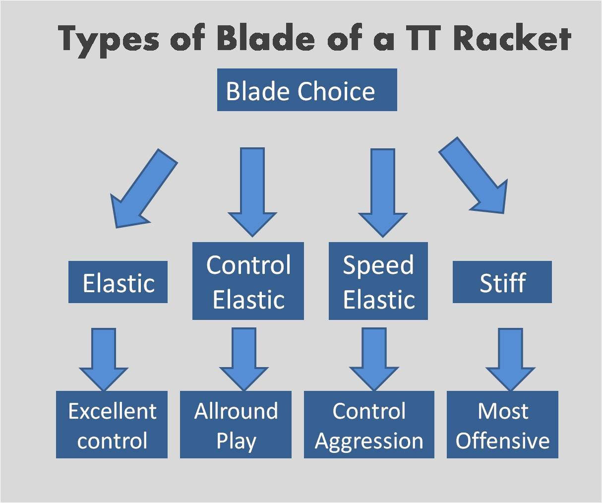 Types of a blade of a table tennis racket
