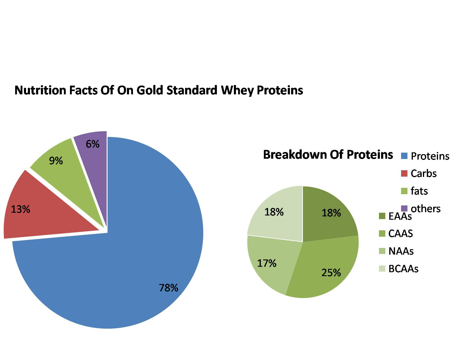 nutrition facts of On Gold Standard Whey Protiens