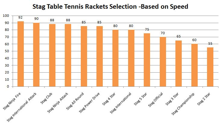 Stag Table Tennis Rackets Selection Guide based on speed-Graph
