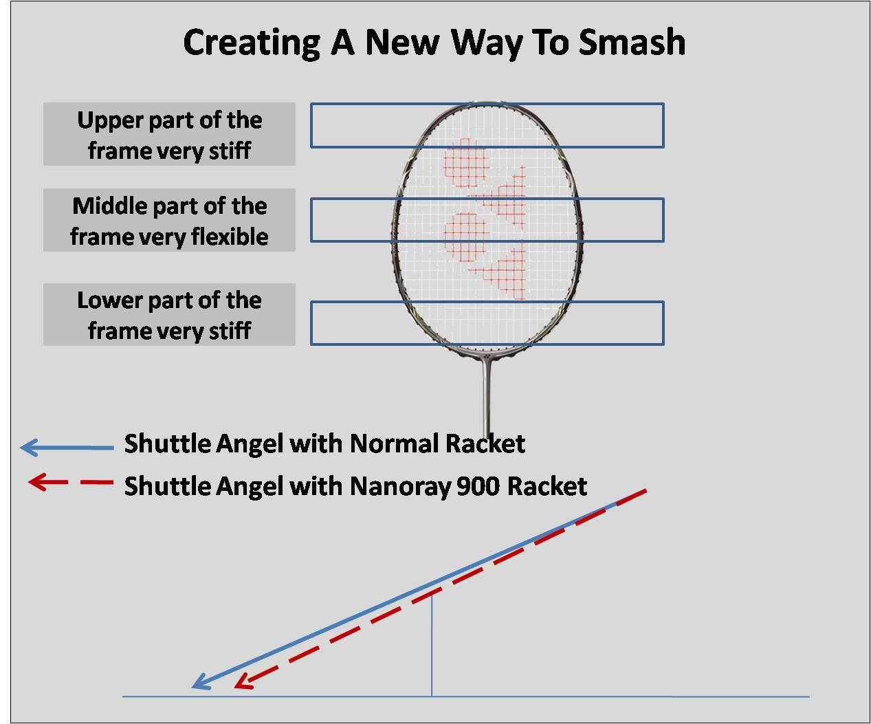 About Creating a new way to smash Nanoray 900 technology