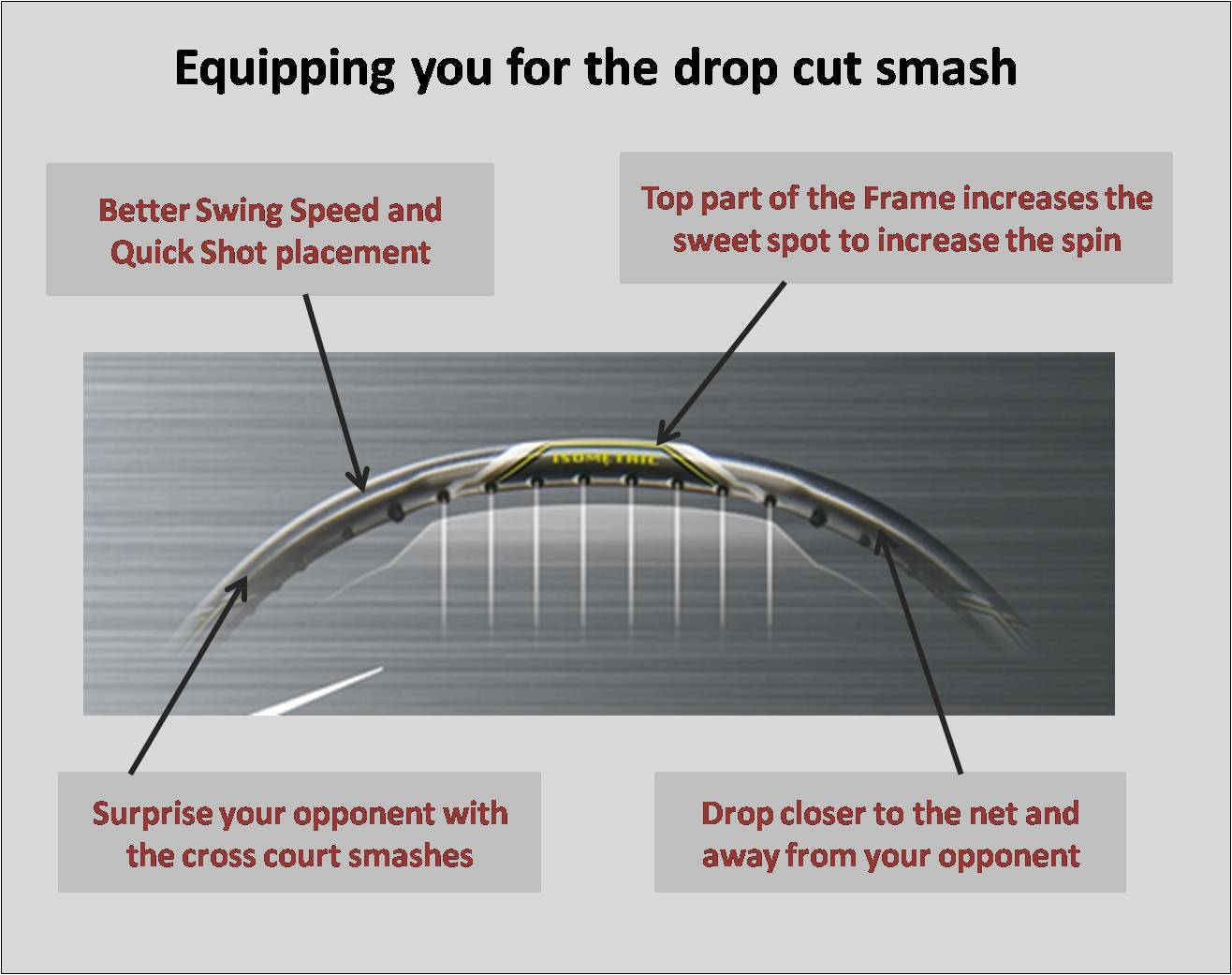 About Equipping you for the drop cut smash Nanoray 900 technology