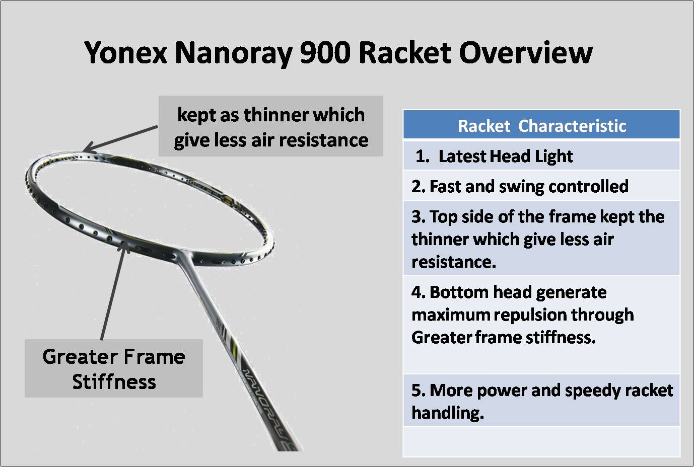 About Yonex Nanoray 900 Racket Overview