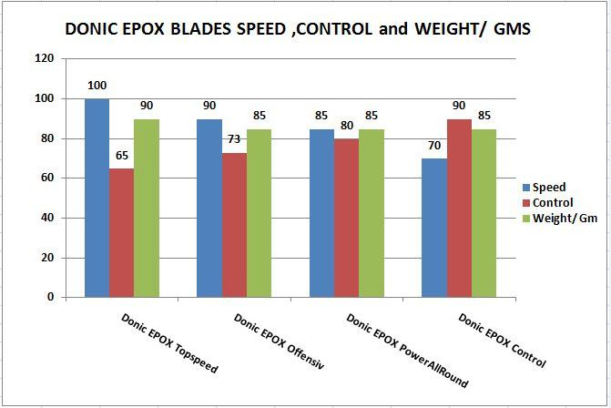 Donic EPOX Blades Speed,Control and Weight