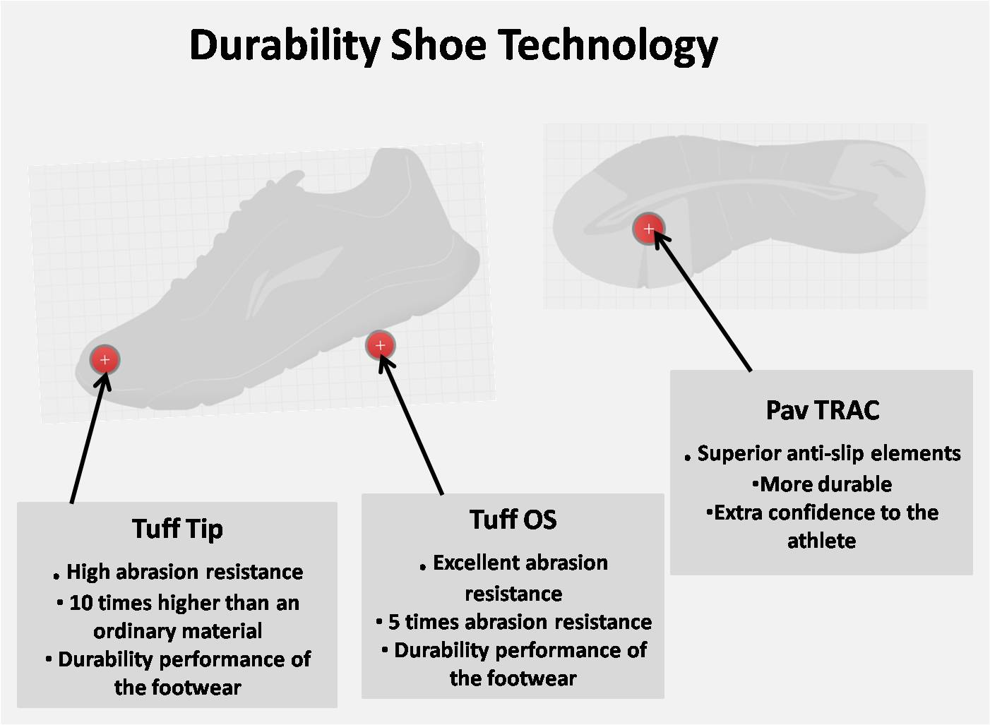 Durability shoe technology