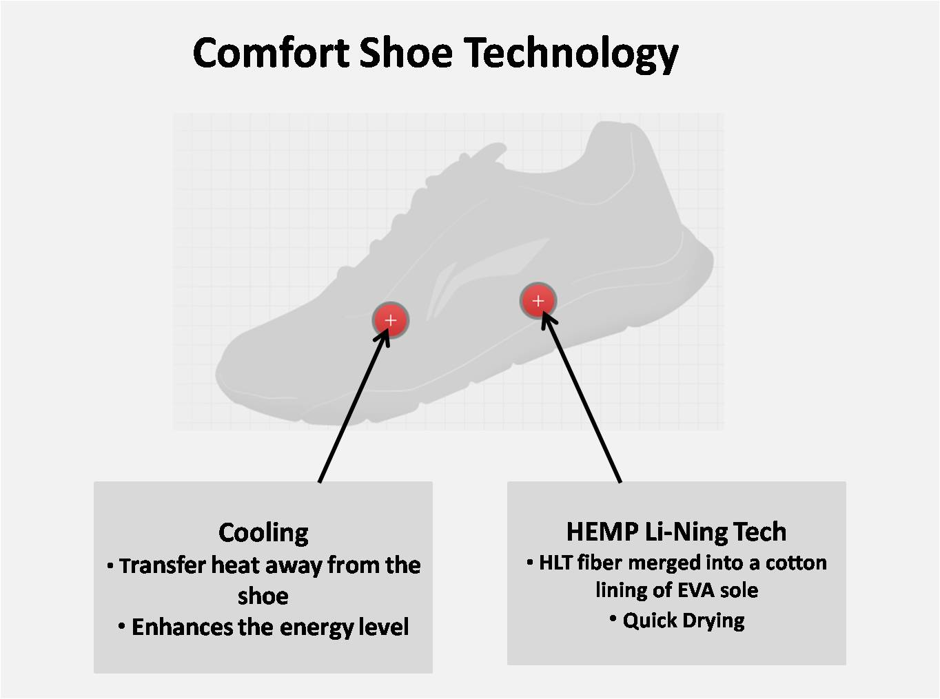 comfort  shoe technology