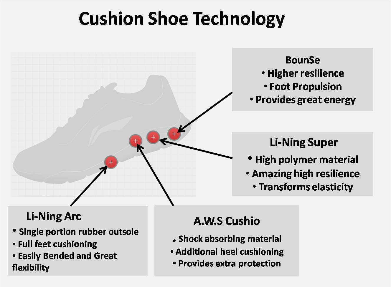 cushion shoe technology