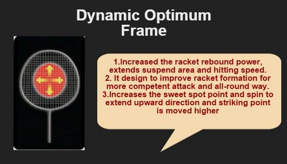 About Dynamic Optimum Frame Technology