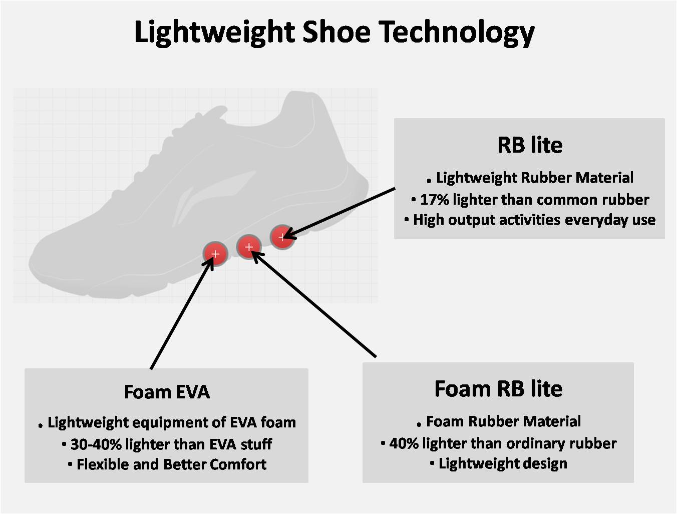lightweight shoe technology