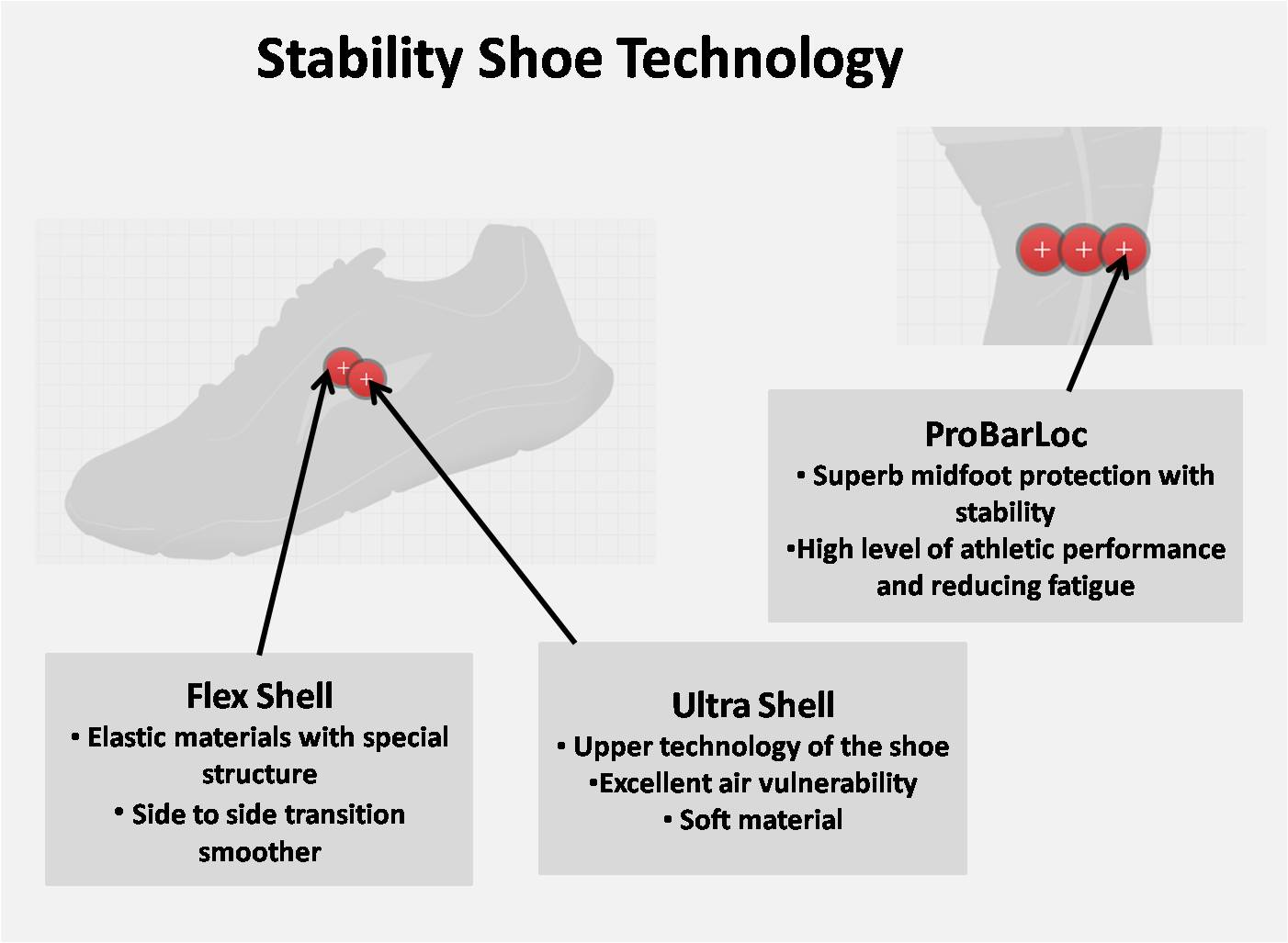 stability shoe technology
