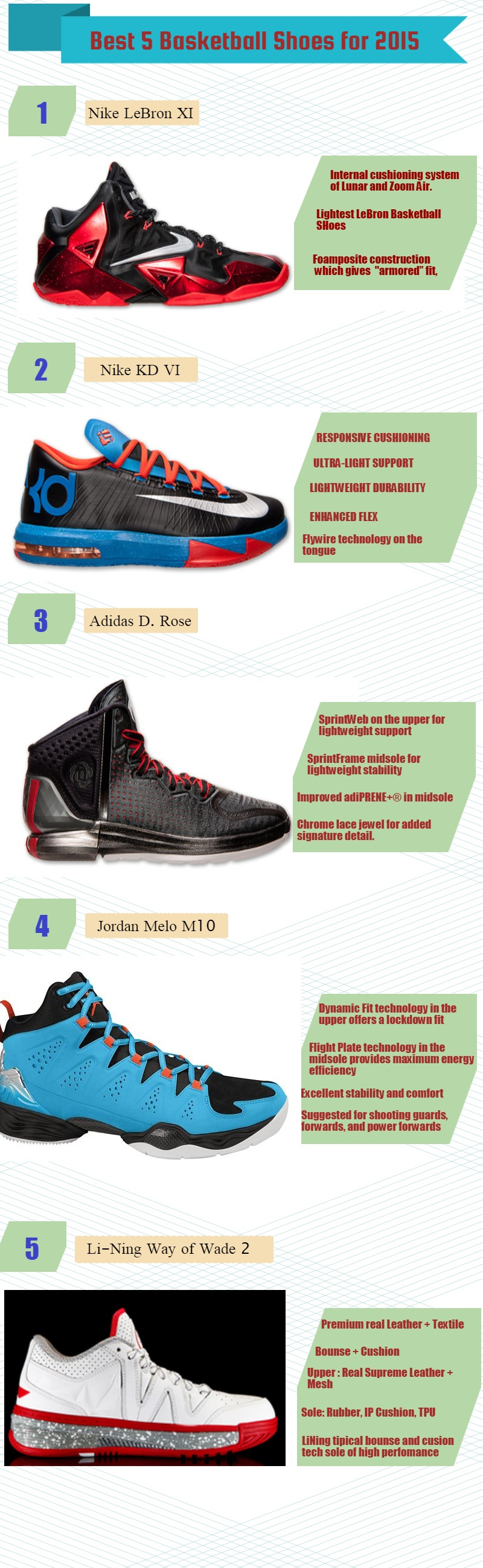 Best 5 Basketball Shoes Ever, Infographic on Basketball shoes , List of Best Basketball shoes