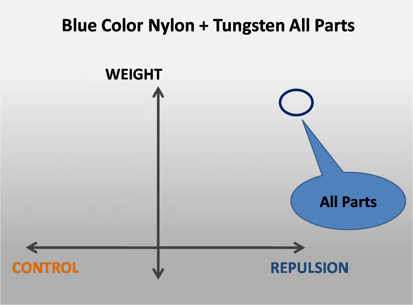 Blue Color Nylon + Tungsten All Parts