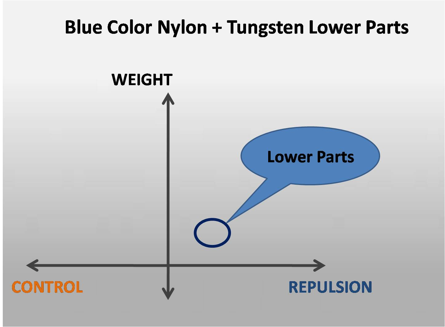 Blue Color Nylon + Tungsten Lower Parts