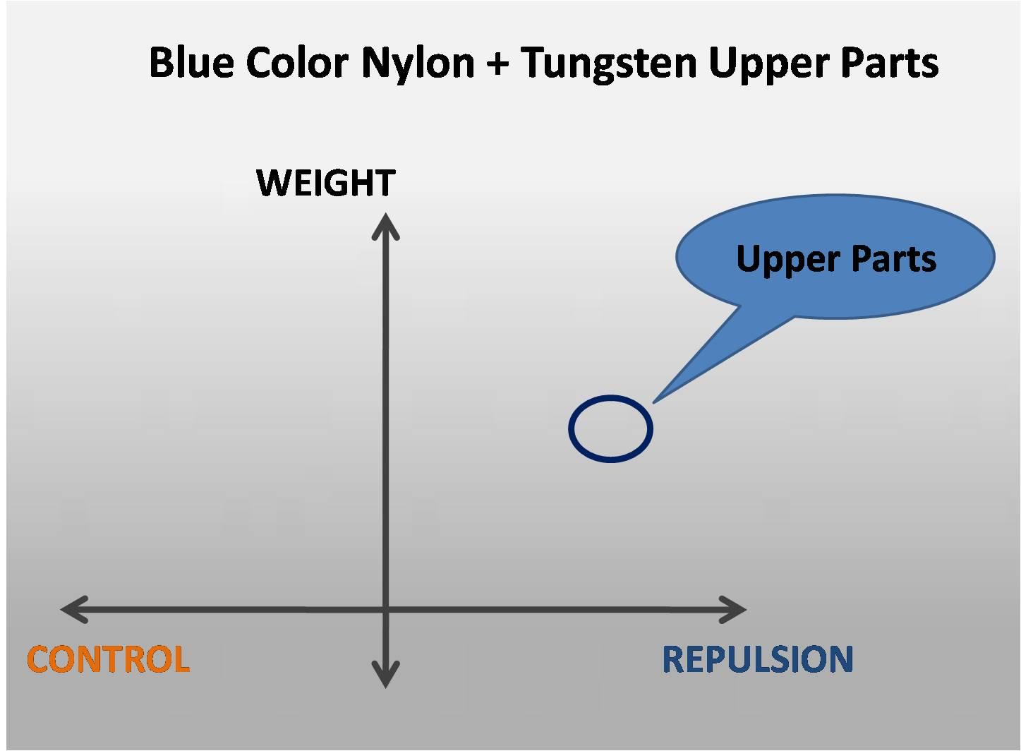 Blue Color Nylon + Tungsten Upper Parts