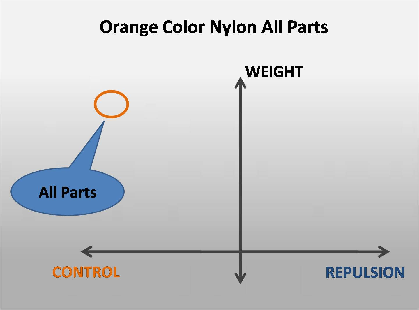 Orange Color Nylon All Parts