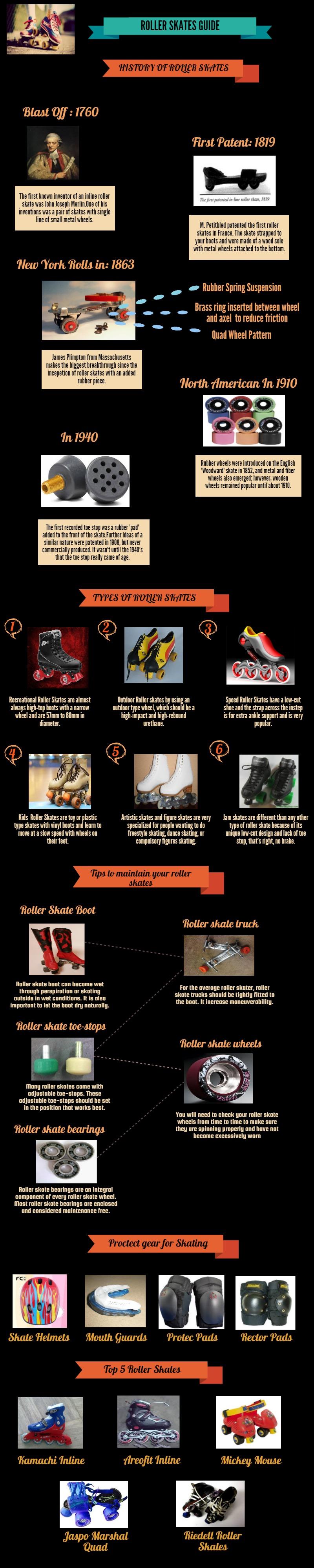 Roller Skates Guide