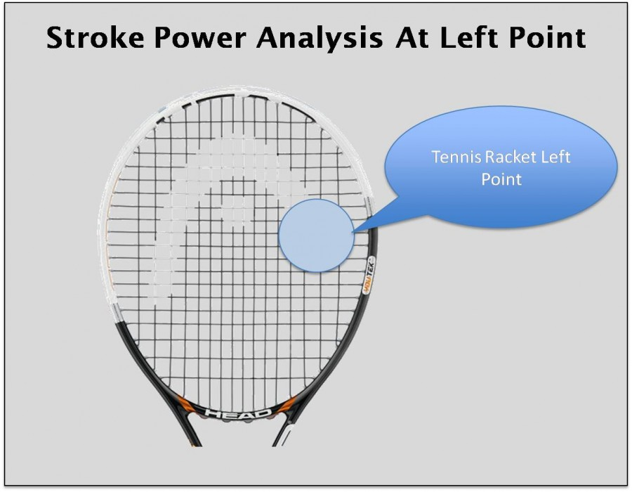 Stroke Power Analysis At Left Point Tennis Rackets